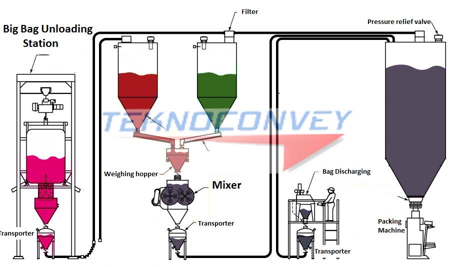 TEKNOCONVEY – Pnömatik Taşıma Sistemleri