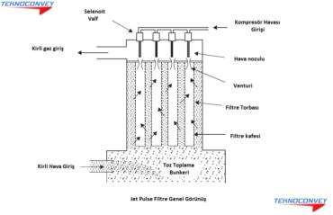 pnömatik taşıma jet pulse filtre