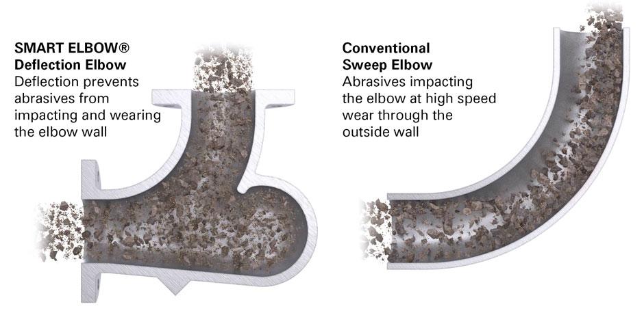 Pnömatik Taşıma Dirsekleri Nasıl Seçilir