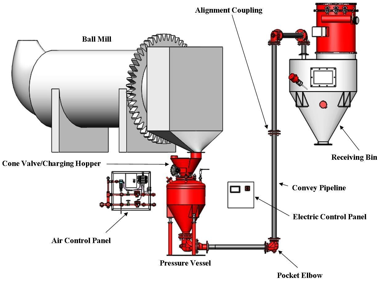 millMAX-e™ High efficiency slurry pump for abrasive slurry