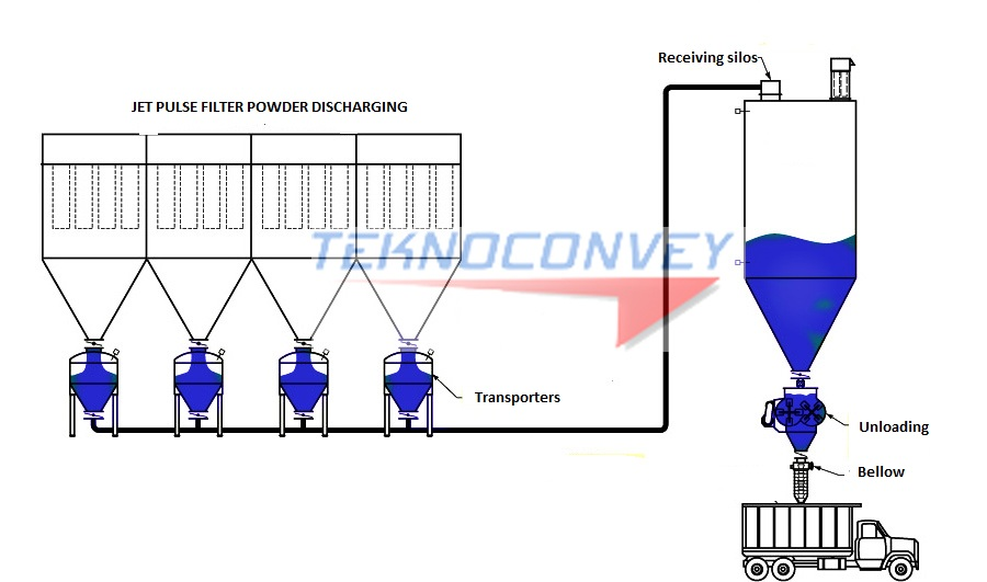 dense phase pneumatic conveying system pdf